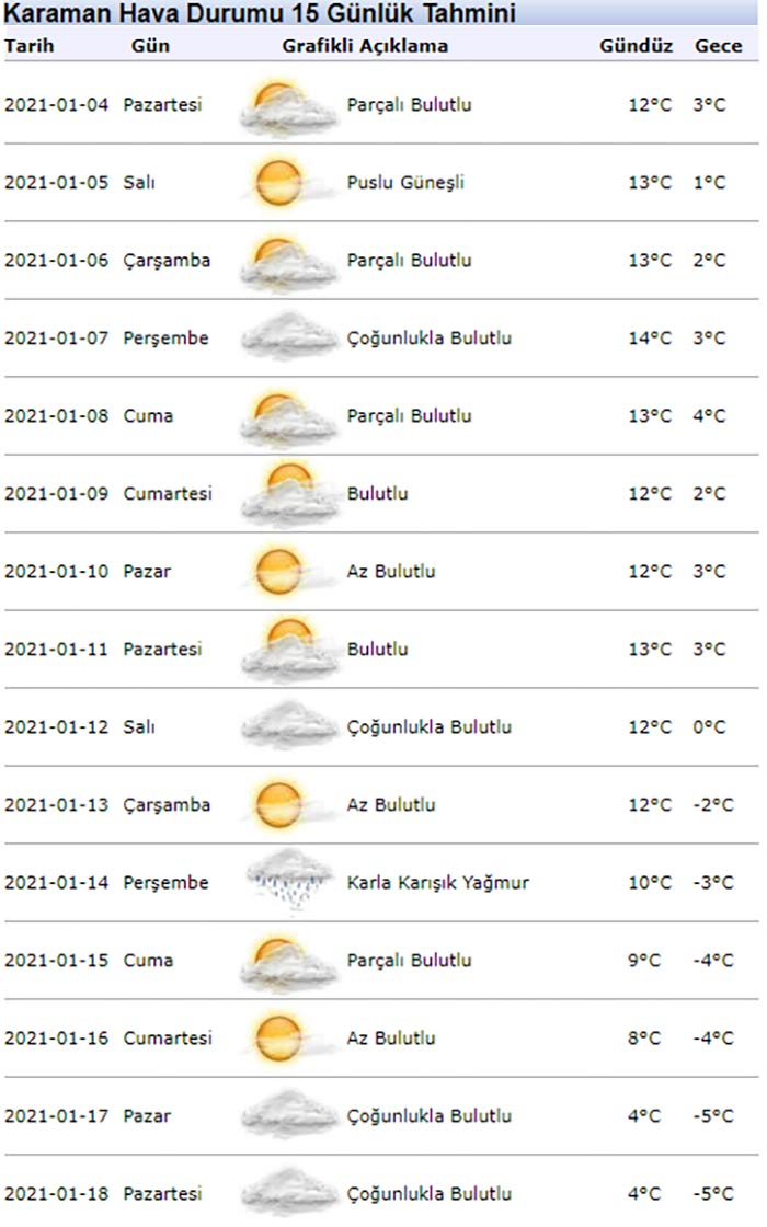 Karaman'da hava nasıl olacak? Kar ne zaman yağacak?