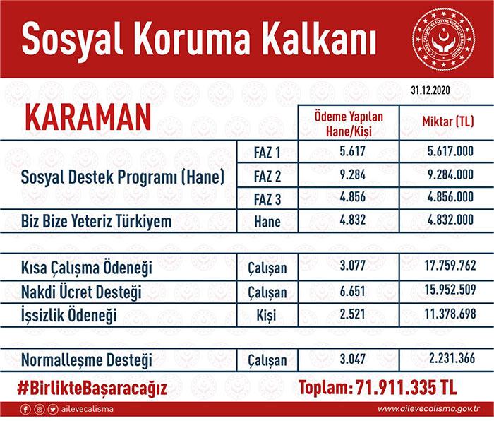 """Abidin Çağlayan """"Karaman'a 72 milyonluk destek"""""""