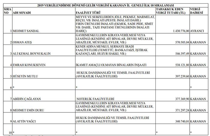 Karaman'ın vergi rekortmenleri açıklandı
