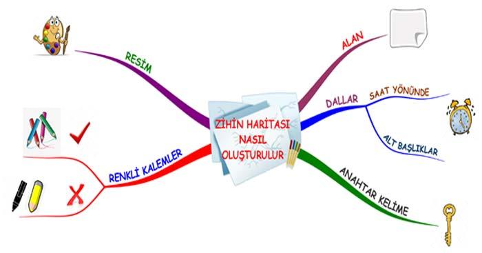 Öğrenmeyi, öğrenme yöntemi zihin haritaları